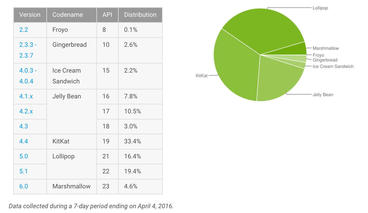 informe-android-abril