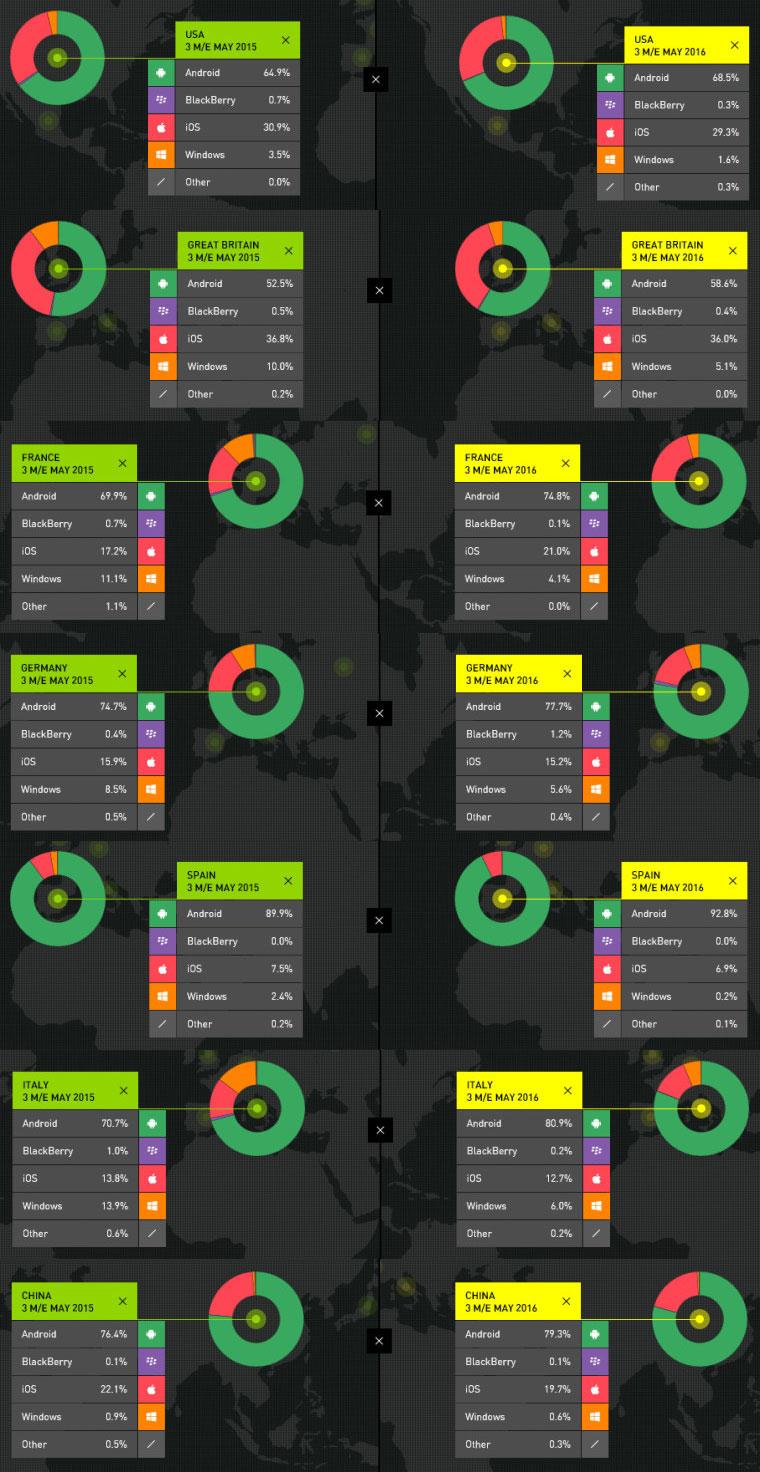 kantar-2016-android-ios-mundial