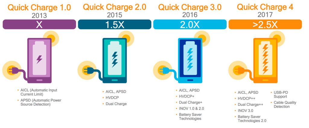 quick-charge-4-0-2-2