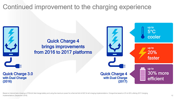 quick-charge-4-0